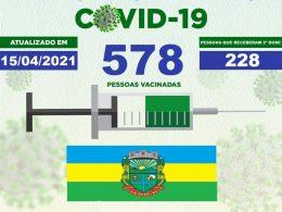 Atualização: Vacinômetro – 578 pessoas foram vacinadas contra a Covid-19 em Tio Hugo